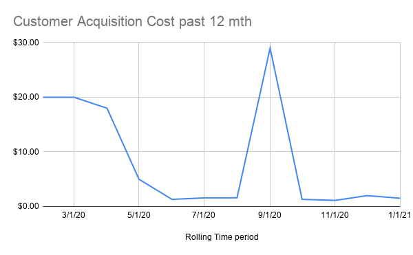 Customer Acquisition Cost line graph tracker